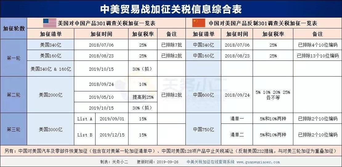 中美贸易战加征关税信息综合表